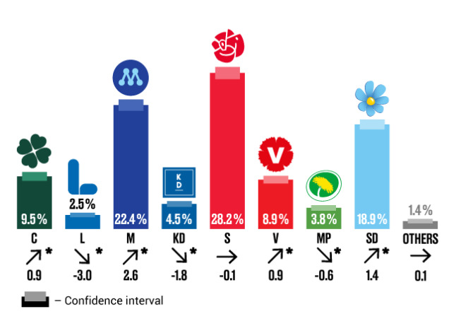 Statistic Sweden polling data May 2021